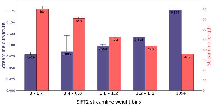SIFT2_act-5tt_weights_X_anatomy